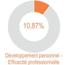 7ème édition du Baromètre de la Formation Professionnelle